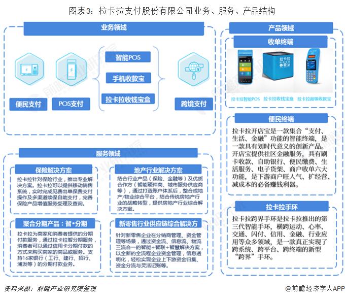 图表3:拉卡拉支付股份有限公司业务、服务、产品结构