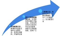 2018年中国视频会议行业市场现状及发展趋势分析  政府及金融业市场需求强劲【组图】