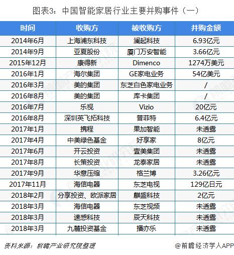 图表3:中国智能家居行业主要并购事件(一)