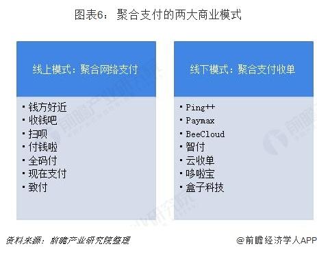 图表6: 聚合支付的两大商业模式