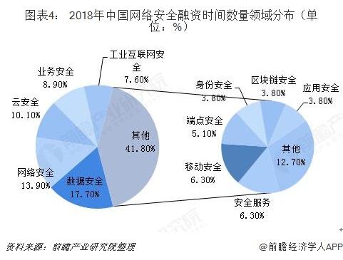 图表4: 2018年中国网络安全融资时间数量领域分布(单位:%)