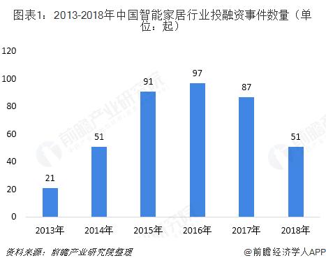 图表1:2013-2018年中国智能家居行业投融资事件数量(单位:起)