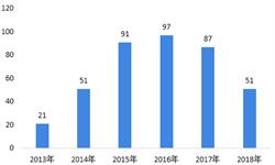 2018年<em>智能家居</em>融资兼并情况和2019年并购趋势 融资保持火热,向上兼并趋势明显【组图】