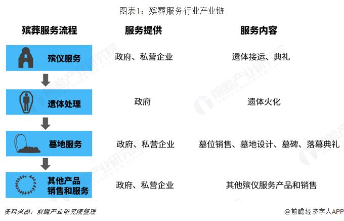 图表1:殡葬服务行业产业链