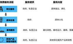 清明时节:2019年中国殡葬服务业现状与发展前景 葬业利润不及墓业
