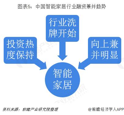 图表5:中国智能家居行业融资兼并趋势