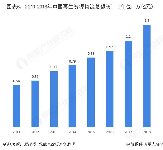 图表6:2011-2018年中国再生资源物流总额(单位:万亿元)