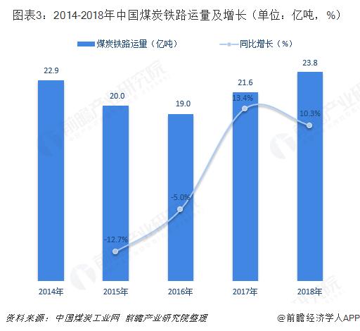 图表3:2014-2018年中国煤炭铁路运量及增长(单位:亿吨,%)