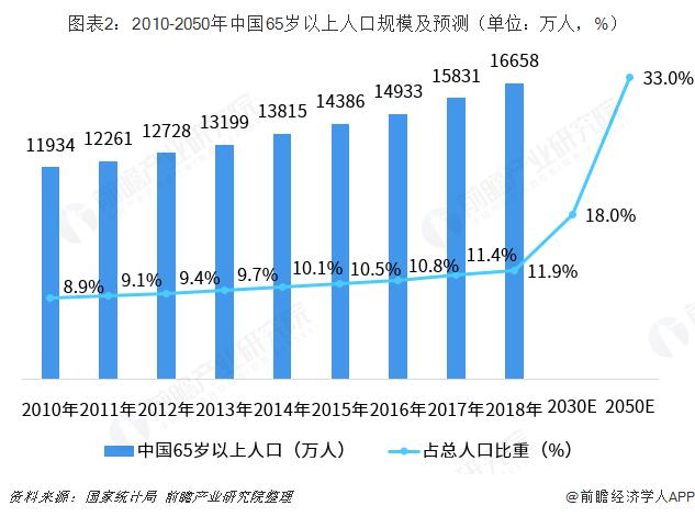 图表2:2010-2050年中国65岁以上人口规模及预测(单位:万人,%)