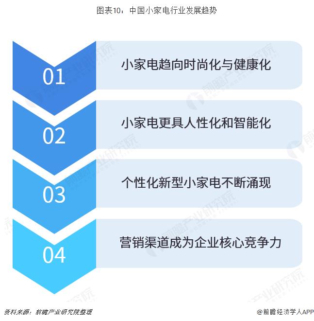 图表10:中国小家电行业发展趋势