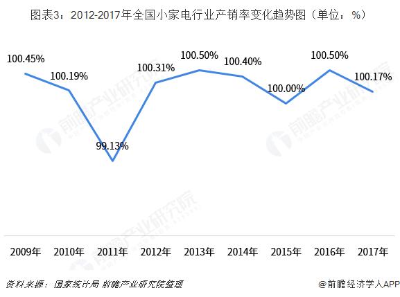 图表3:2012-2017年全国小家电行业产销率变化趋势图(单位:%)
