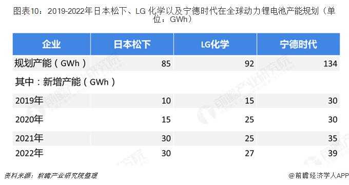 图表10:2019-2022年日本松下、LG 化学以及宁德时代在全球动力锂电池产能规划(单位:GWh)