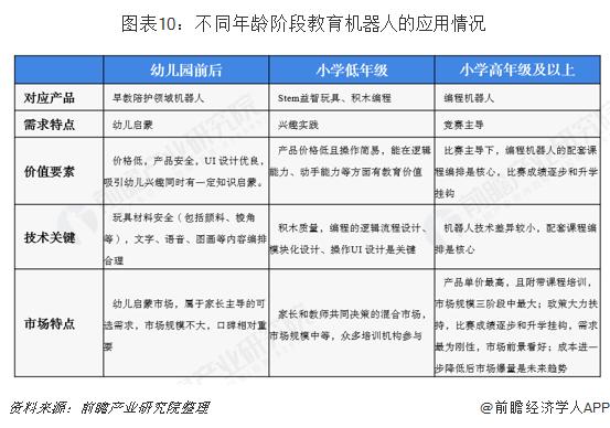 图表10:不同年龄阶段教育机器人的应用情况