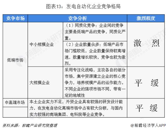 图表13:发电自动化企业竞争格局