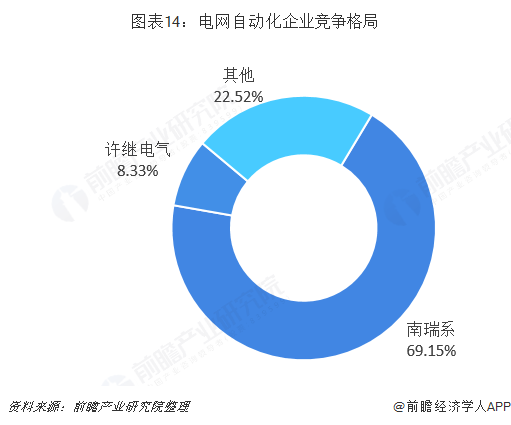 图表14:电网自动化企业竞争格局