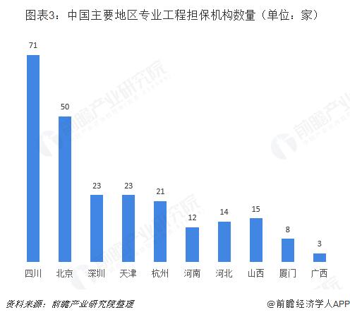 图表3:中国主要地区专业工程担保机构数量(单位:家)