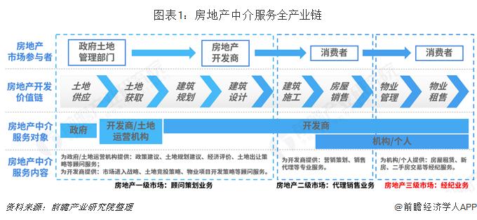 图表1:房地产中介服务全产业链