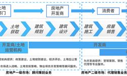 2018年<em>房地产中介</em><em>服务</em>行业发展现状与市场趋势分析 深圳房地产经纪公司地铺区域分化明显【组图】