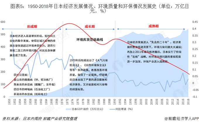 图表5:1950-2018年日本经济发展情况、环境质量和环保情况发展史(单位:万亿日元,%)
