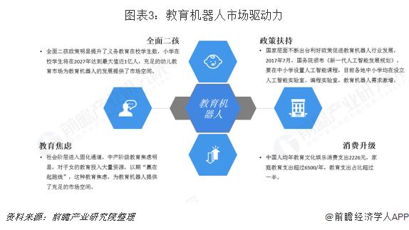 图表3:教育机器人市场驱动力
