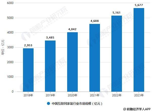 2018-2023年中国互联网家装行业市场规模统计情况及预测