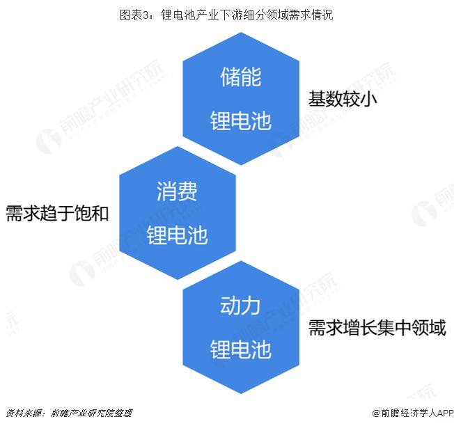 图表3:锂电池产业下游细分领域需求情况
