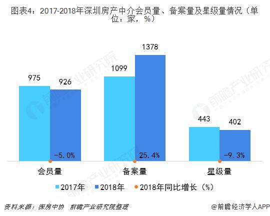 图表4:2017-2018年深圳房产中介会员量、备案量及星级量情况(单位:家,%)
