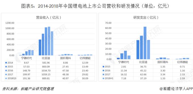 图表5:2014-2018年中国锂电池上市公司营收和研发情况(单位:亿元)