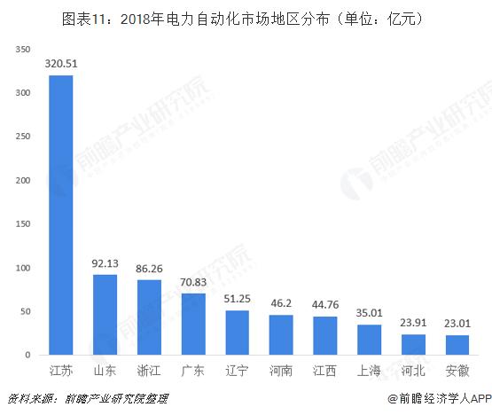 图表11:2018年电力自动化市场地区分布(单位:亿元)