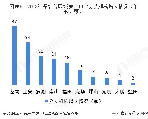 图表6:2018年深圳各区域房产中介分支机构增长情况(单位:家)