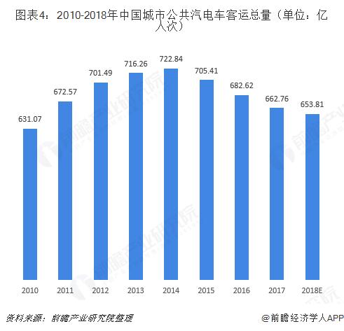 图表4:2010-2018年中国城市公共汽电车客运总量(单位:亿人次)
