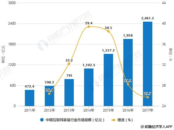 2011-2017年中国互联网家装行业市场规模统计及增长情况