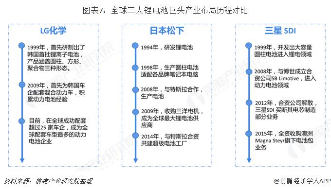 图表7:全球三大锂电池巨头产业布局历程对比