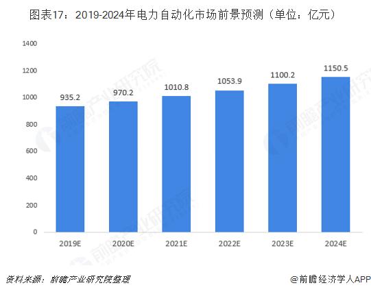 图表17:2019-2024年电力自动化市场前景预测(单位:亿元)