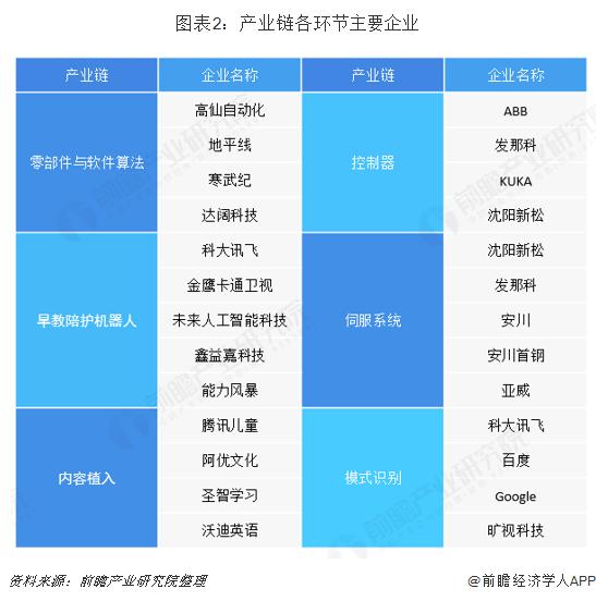 图表2:产业链各环节主要企业