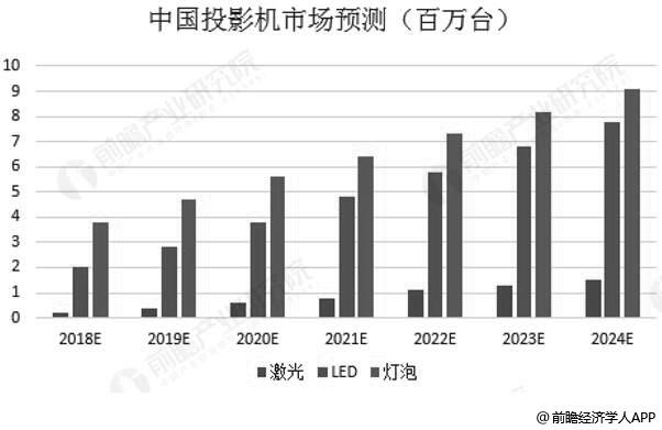 2018-2022年中国投影机市场出货量统计情况及预测(单位:百万)