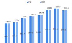 2018年汽车空调行业发展现状与市场趋势分析 新能源汽车需求将大幅提升【组图】