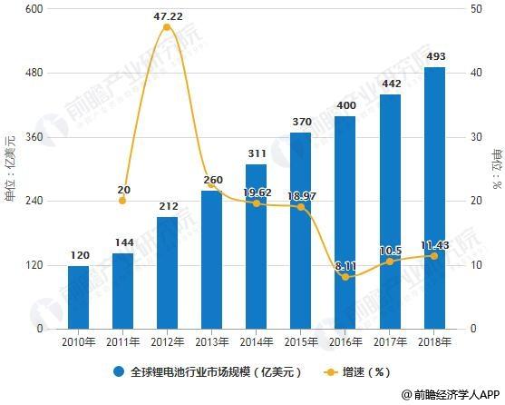 2010-2018年全球锂电池行业市场规模统计及增长情况预测