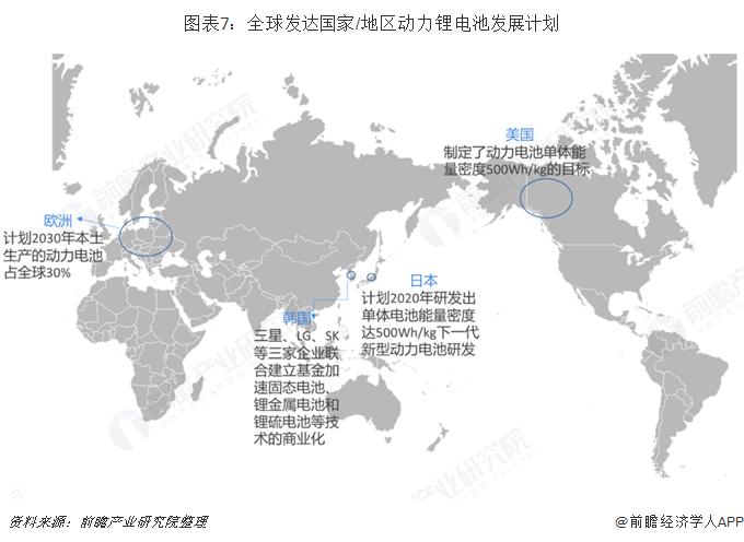图表7:全球发达国家/地区动力锂电池发展计划