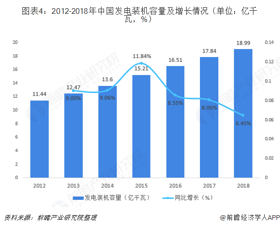 图表4:2012-2018年中国发电装机容量及增长情况(单位:亿千瓦,%)