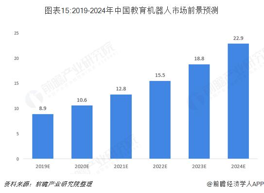 图表15:2019-2024年中国教育机器人市场前景预测