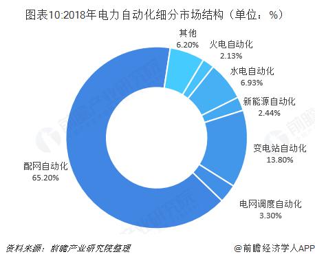 图表10:2018年电力自动化细分市场结构(单位:%)