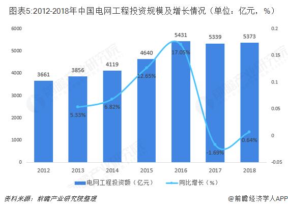 图表5:2012-2018年中国电网工程投资规模及增长情况(单位:亿元,%)