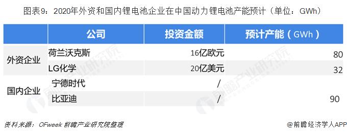 图表9:2020年外资和国内锂电池企业在中国动力锂电池产能预计(单位:GWh)