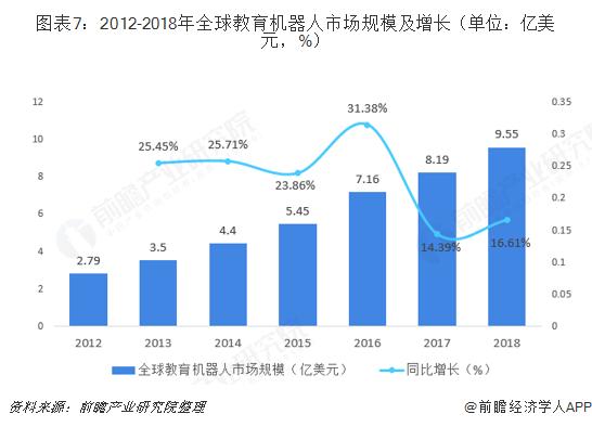 图表7:2012-2018年全球教育机器人市场规模及增长(单位:亿美元,%)