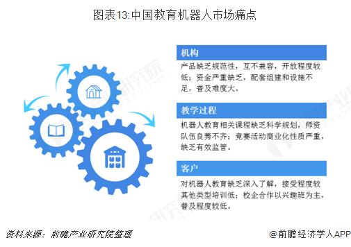图表13:中国教育机器人市场痛点