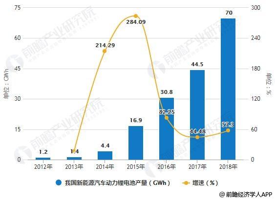 2012-2018年我国新能源汽车动力锂电池产量统计及增长情况预测