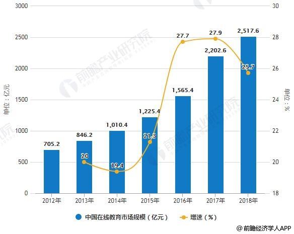 2012-2018年中国在线教育市场规模统计及增长情况