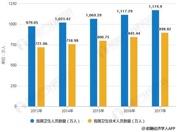 2012-2017年我国卫生人员数量统计情况