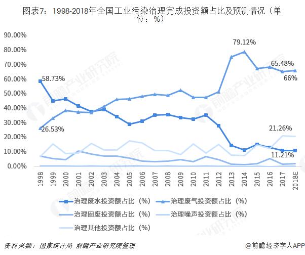 图表7:1998-2018年全国工业污染治理完成投资额占比及预测情况(单位:%)